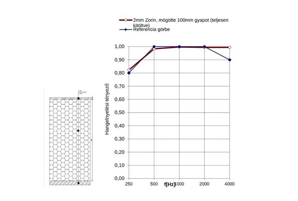 2mm Zorin anyag, mögötte 100 mm légrés, teljes egészében gyapot kitöltés; mérések: Arató Akusztika Kft.