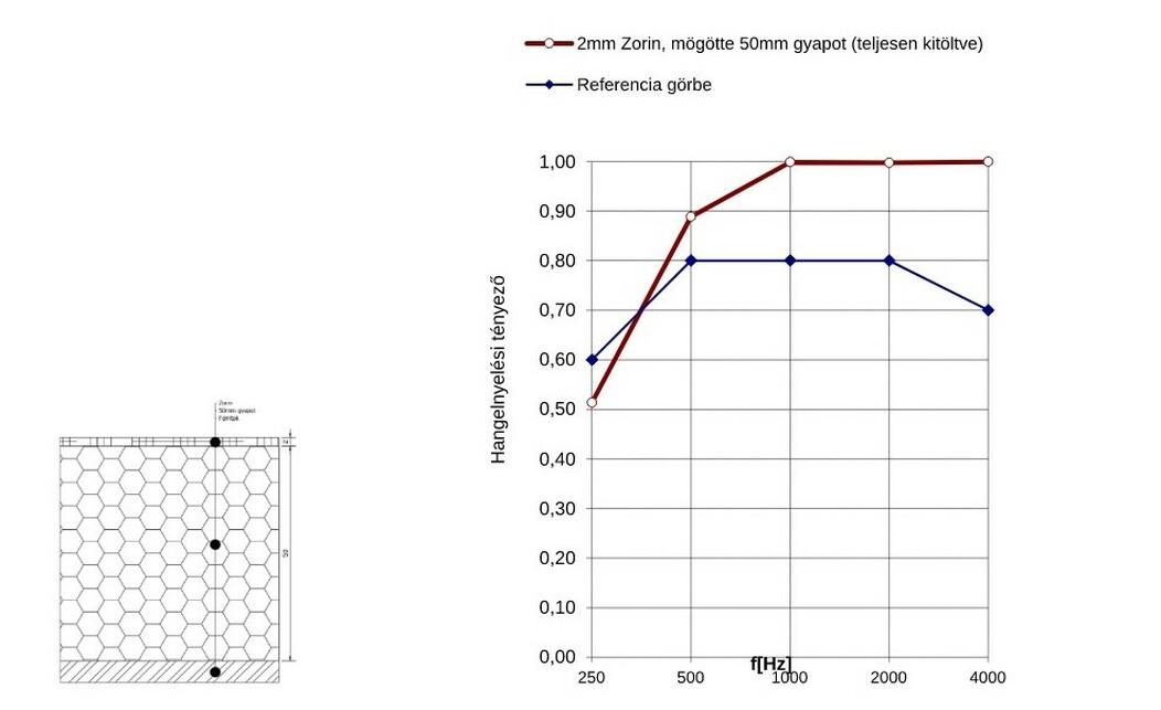 2mm Zorin anyag, mögötte 50 mm légrés, teljes egészében gyapot kitöltés; mérések: Arató Akusztika Kft.